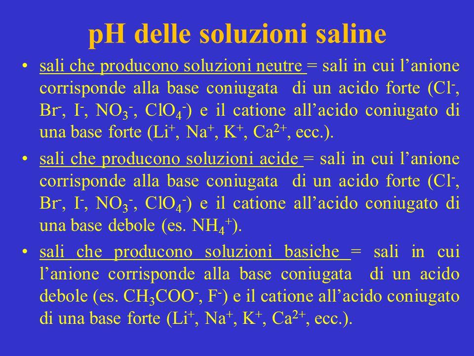 pH delle soluzioni saline