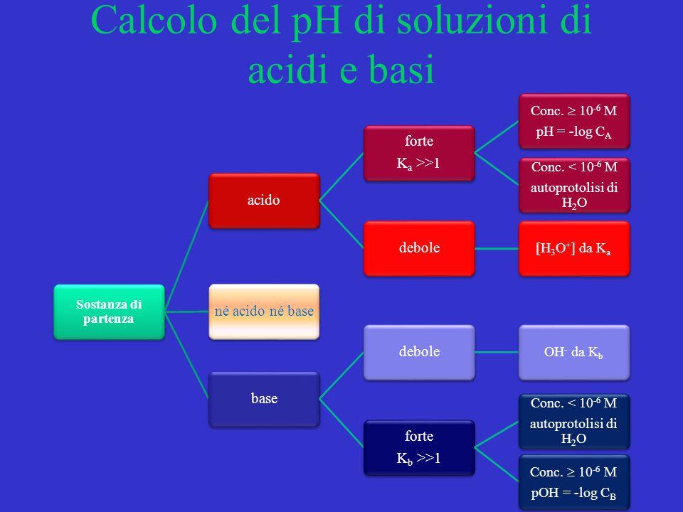 Calcolo del pH di soluzioni di acidi e basi