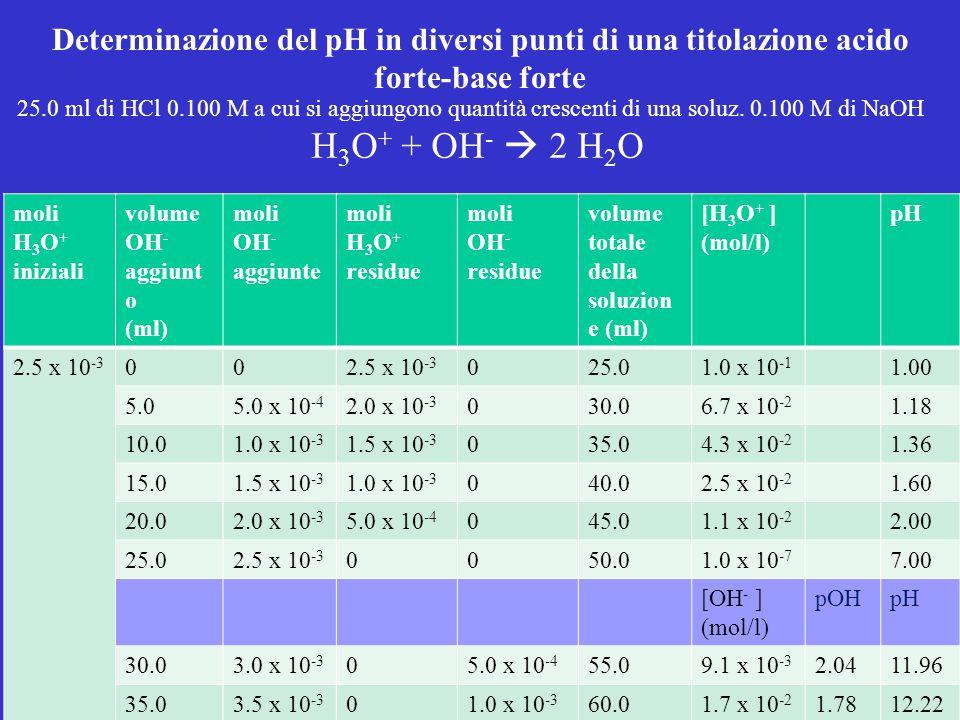 Determinazione del pH in diversi punti di una titolazione acido forte-base forte