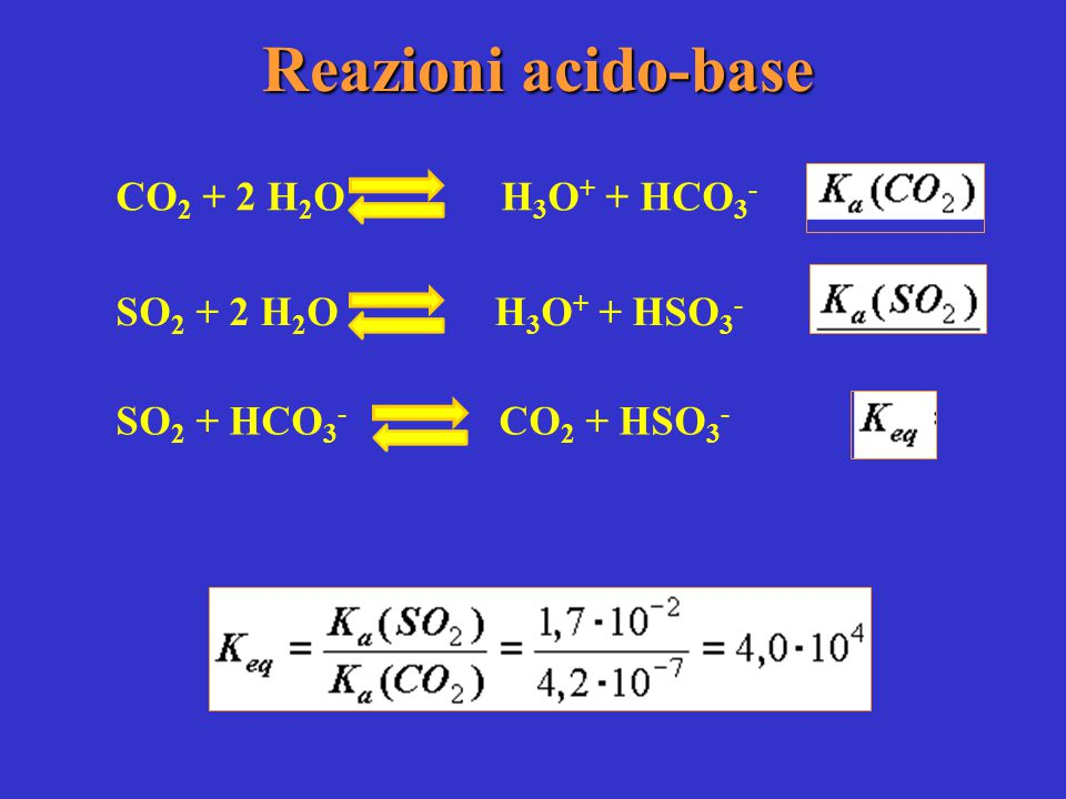 Reazioni acido-base CO2 + 2 H2O H3O+ + HCO3- SO2 + 2 H2O H3O+ + HSO3-