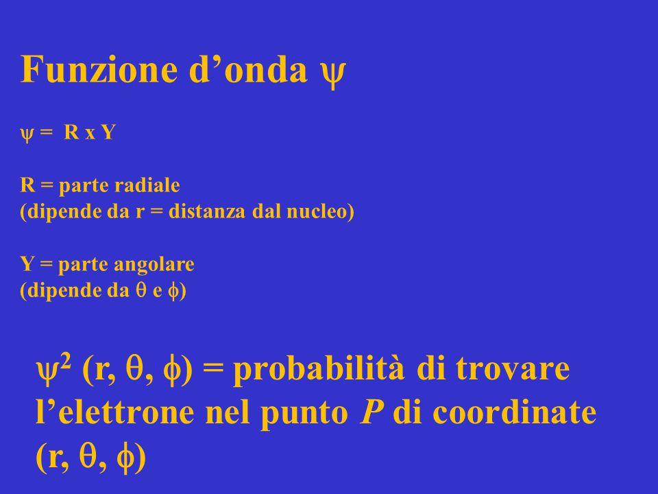 Funzione d'onda   = R x Y. R = parte radiale. (dipende da r = distanza dal nucleo) Y = parte angolare.