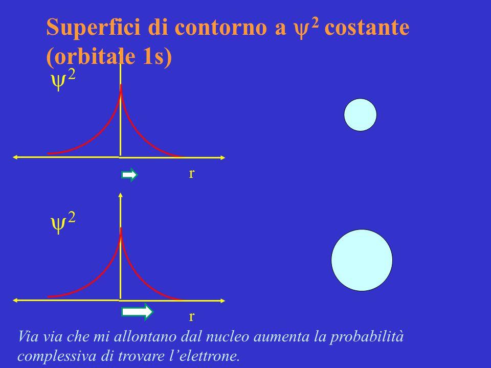 Superfici di contorno a y2 costante (orbitale 1s)
