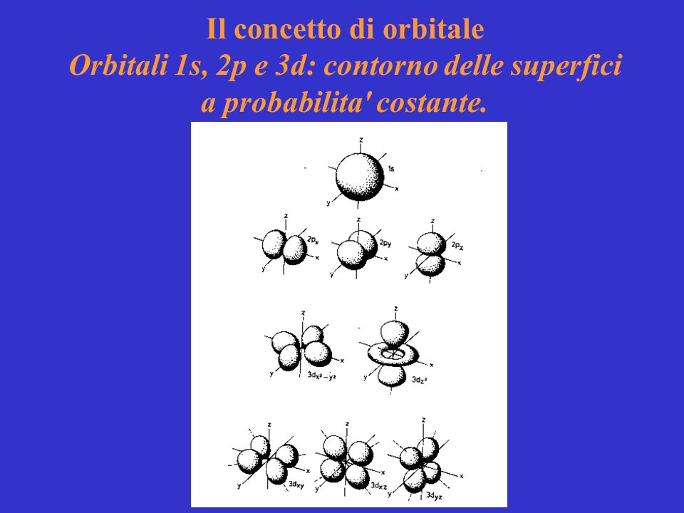 Il concetto di orbitale Orbitali 1s, 2p e 3d: contorno delle superfici a probabilita costante.