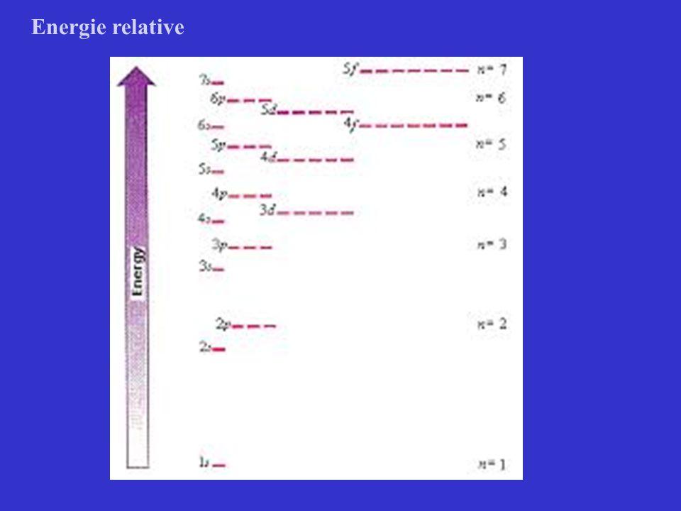 Energie relative