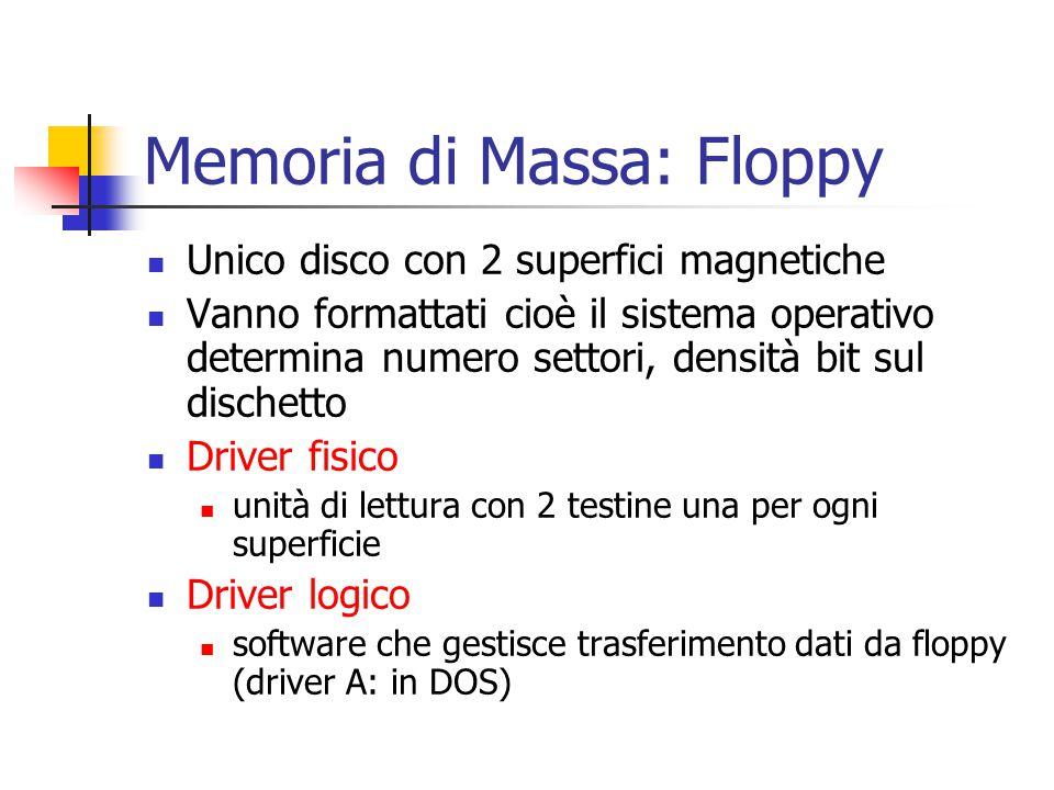 Memoria di Massa: Floppy