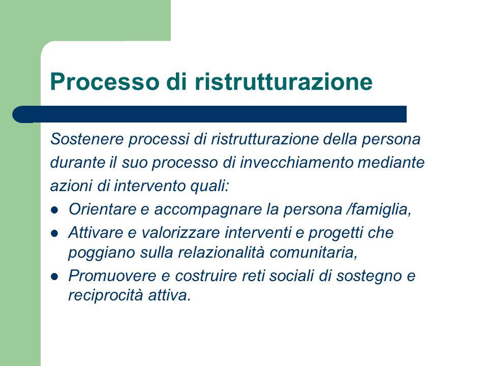 Processo di ristrutturazione