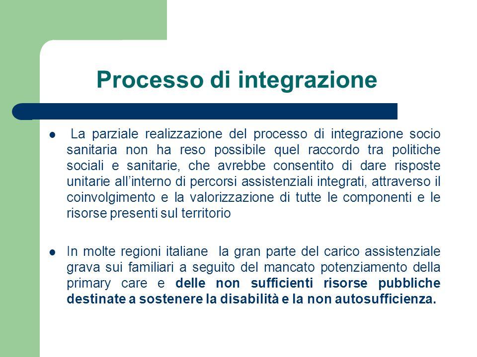 Processo di integrazione