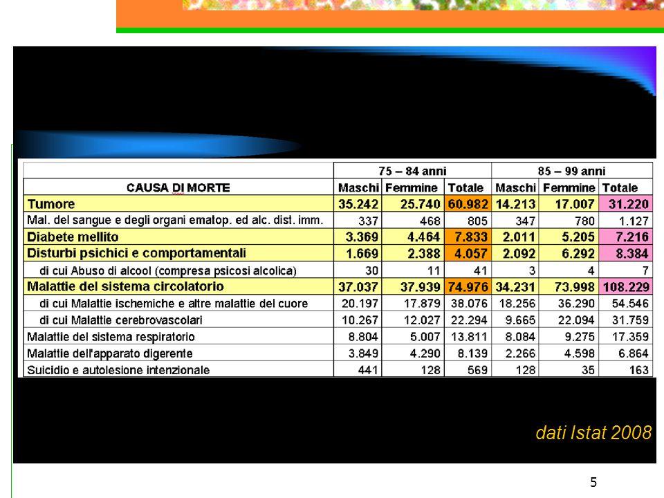 dati Istat 2008