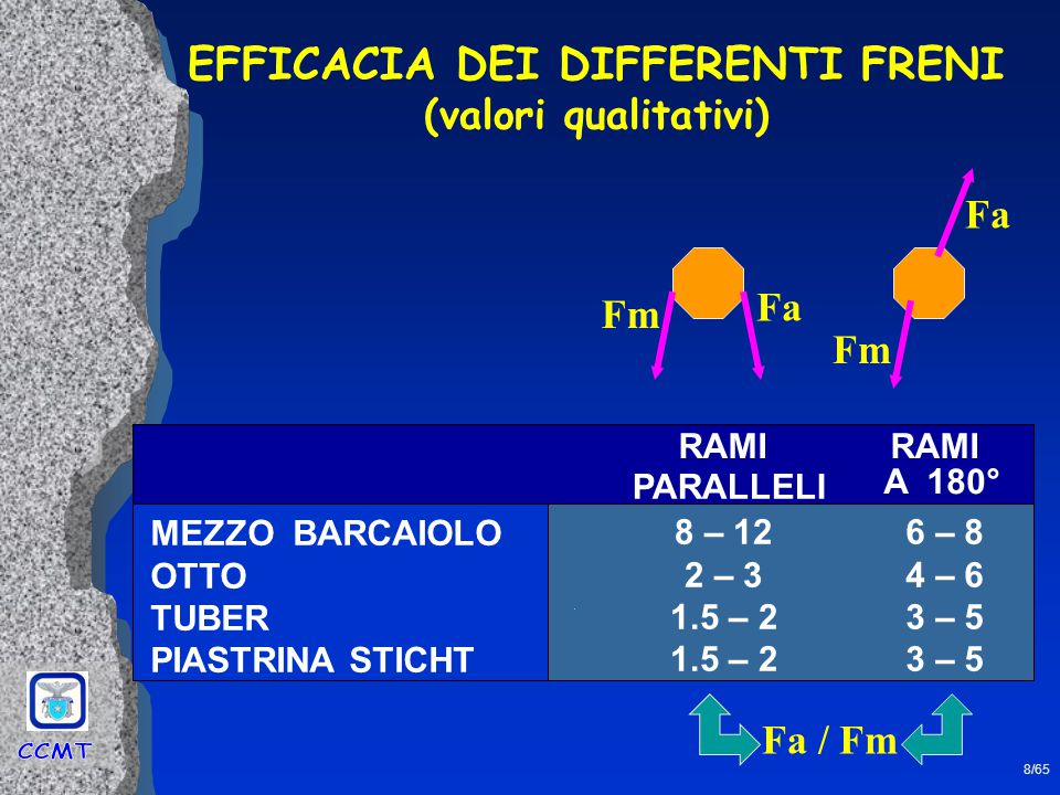 EFFICACIA DEI DIFFERENTI FRENI
