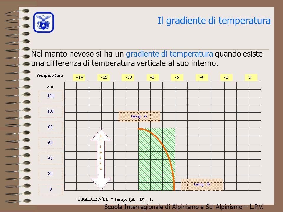 Il gradiente di temperatura