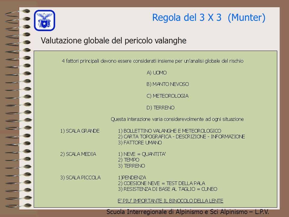 Regola del 3 X 3 (Munter) Valutazione globale del pericolo valanghe