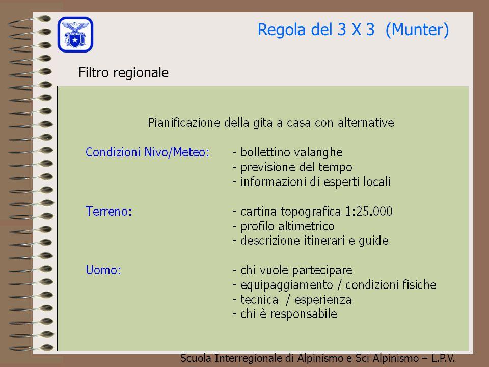 Regola del 3 X 3 (Munter) Filtro regionale