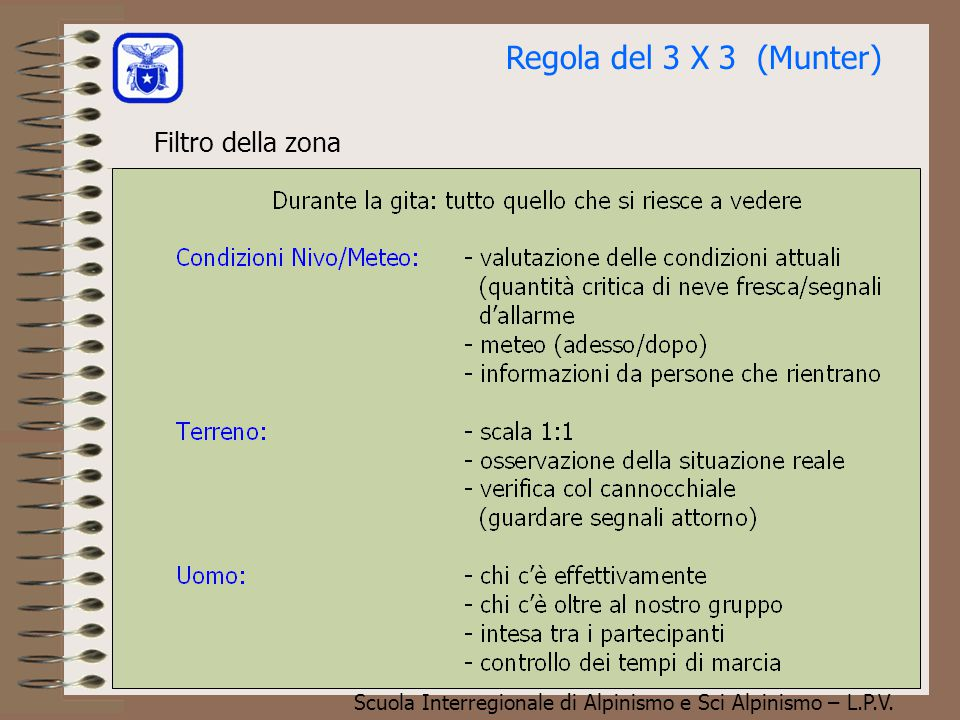 Regola del 3 X 3 (Munter) Filtro della zona