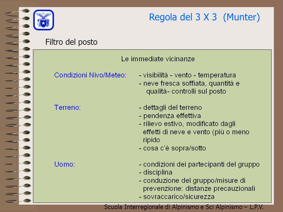 Regola del 3 X 3 (Munter) Filtro del posto