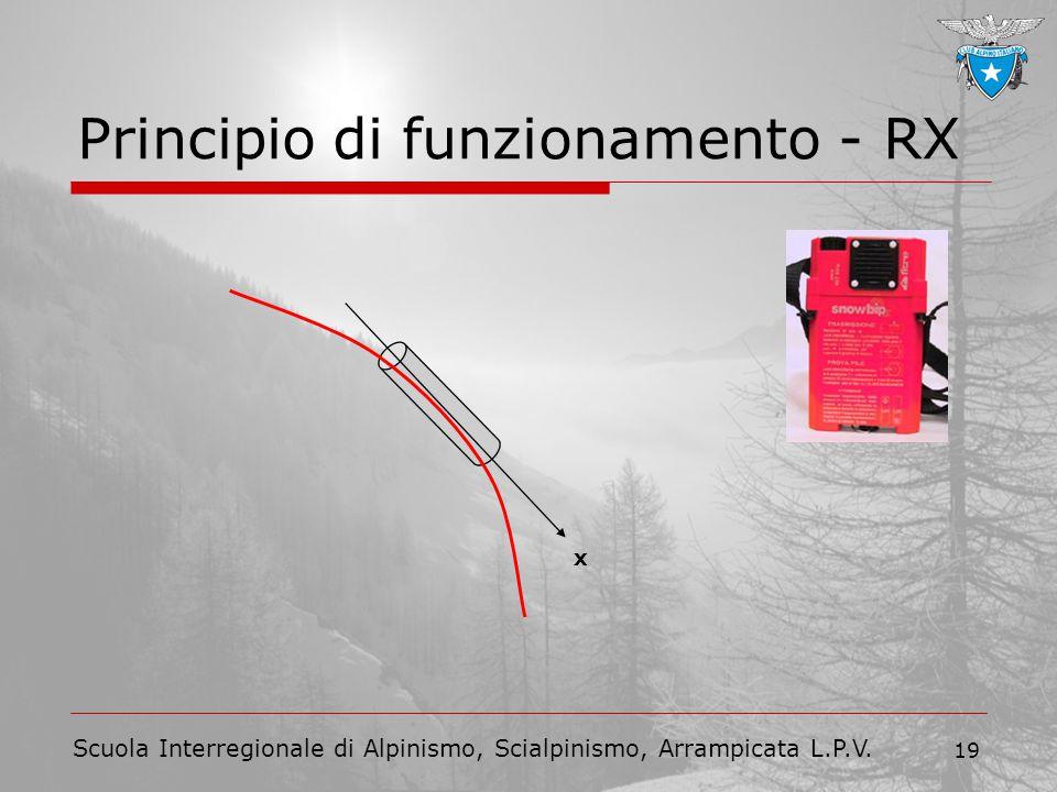 Principio di funzionamento - RX