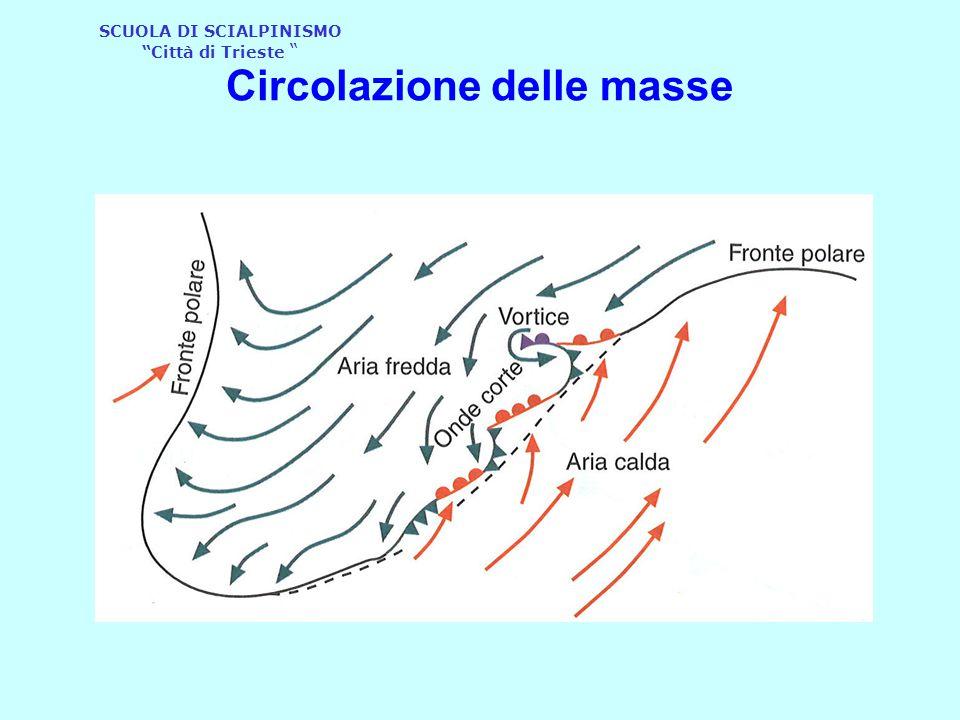 Circolazione delle masse