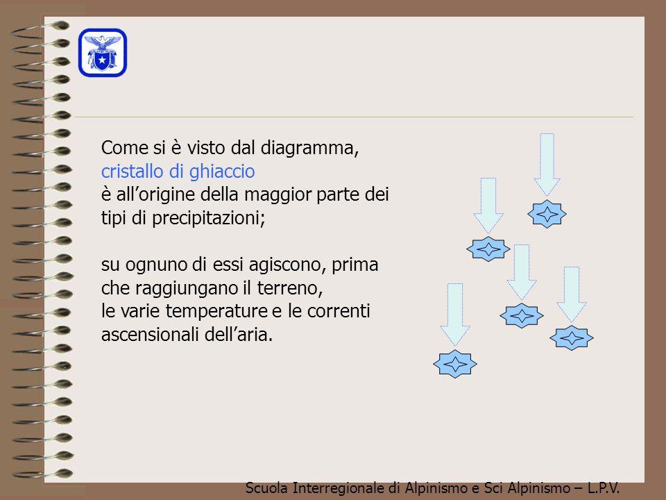 Come si è visto dal diagramma, cristallo di ghiaccio è all'origine della maggior parte dei tipi di precipitazioni; su ognuno di essi agiscono, prima che raggiungano il terreno, le varie temperature e le correnti ascensionali dell'aria.