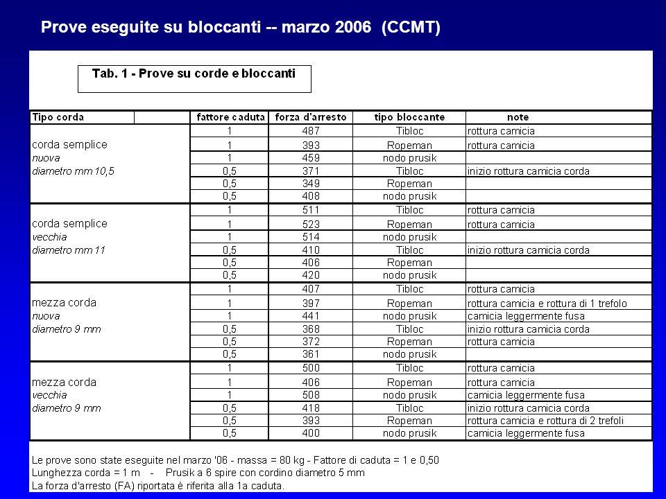 Prove eseguite su bloccanti -- marzo 2006 (CCMT)
