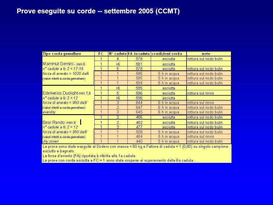 Prove eseguite su corde -- settembre 2005 (CCMT)