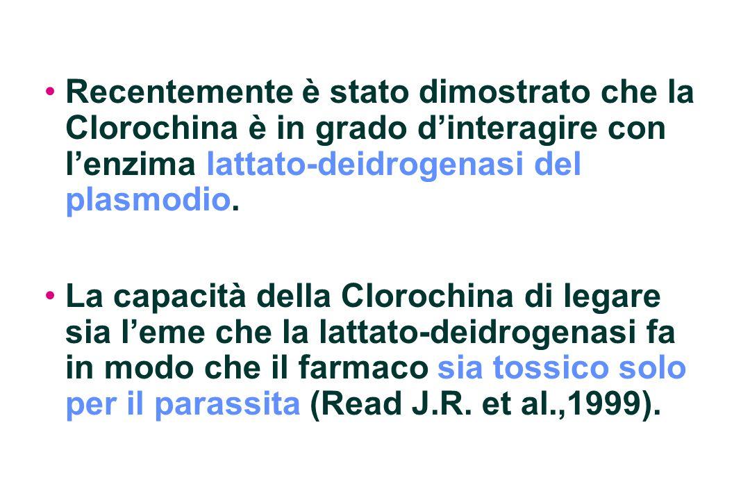 Recentemente è stato dimostrato che la Clorochina è in grado d'interagire con l'enzima lattato-deidrogenasi del plasmodio.