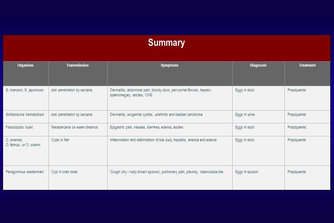 Summary Organism Transmission Symptoms Diagnosis Treatment