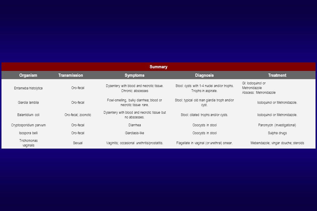 Summary Organism Symptoms Diagnosis Treatment