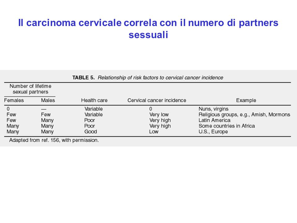 Il carcinoma cervicale correla con il numero di partners sessuali