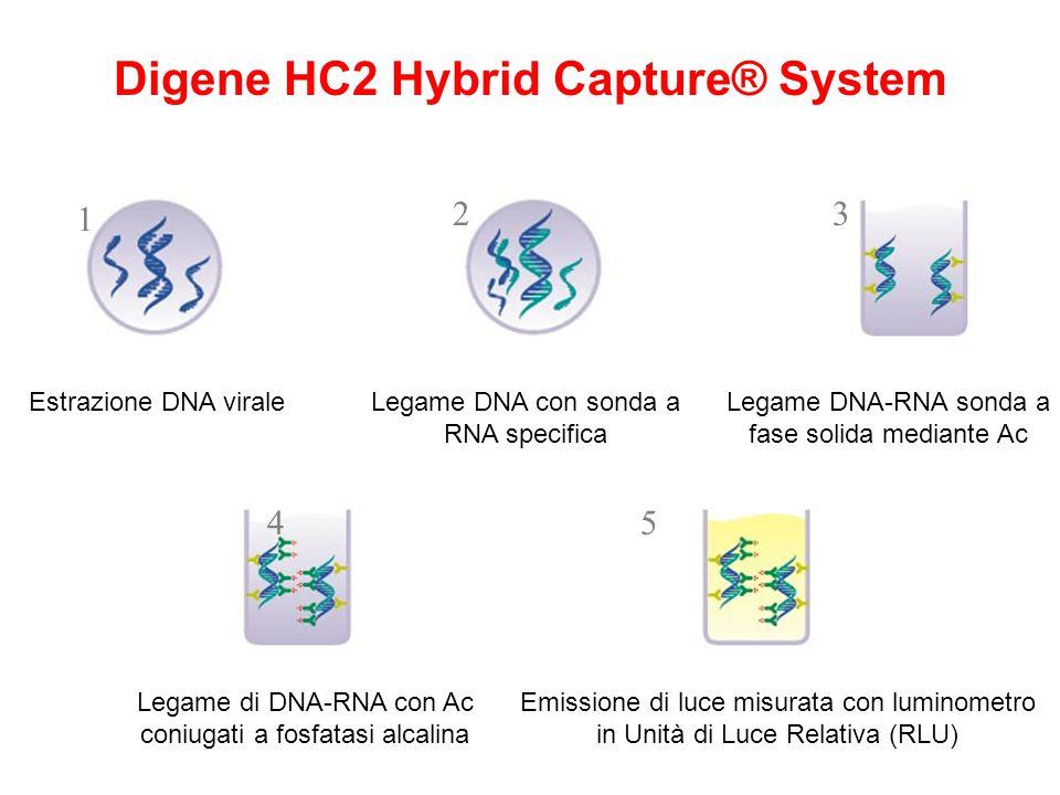 Digene HC2 Hybrid Capture® System