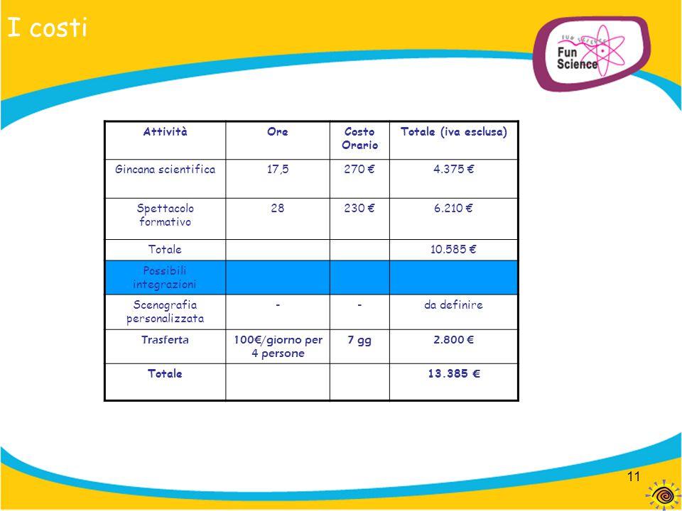 I costi Attività Ore Costo Orario Totale (iva esclusa)
