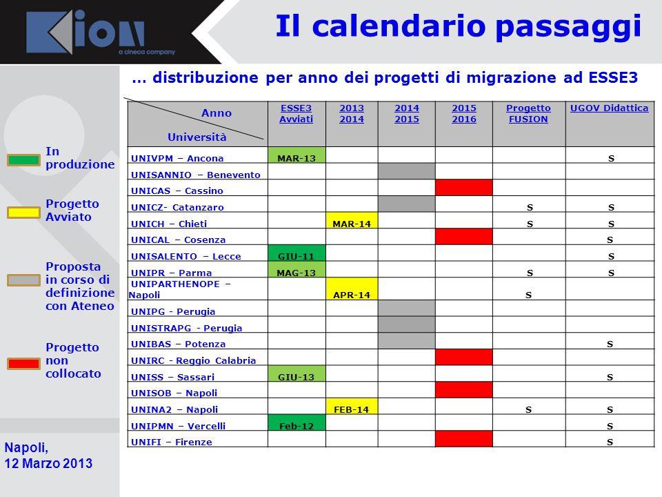 Il calendario passaggi