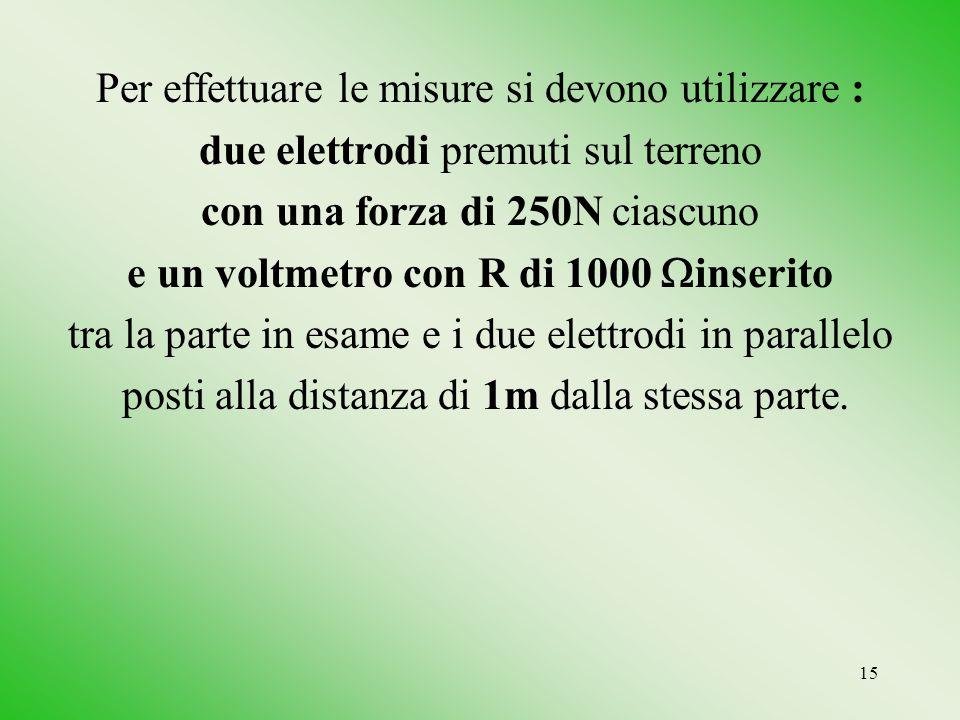 e un voltmetro con R di 1000 inserito