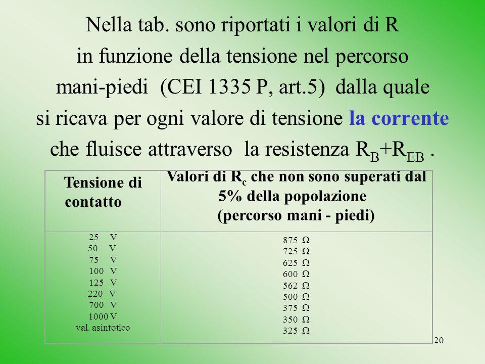 Nella tab. sono riportati i valori di R