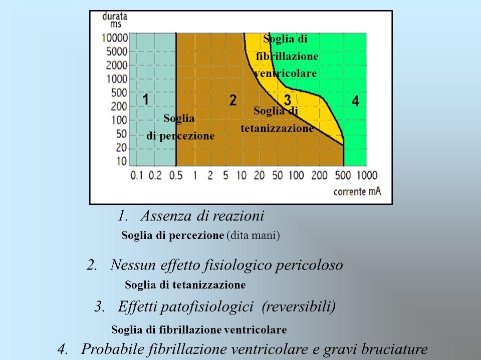 Soglia di tetanizzazione Soglia di fibrillazione ventricolare