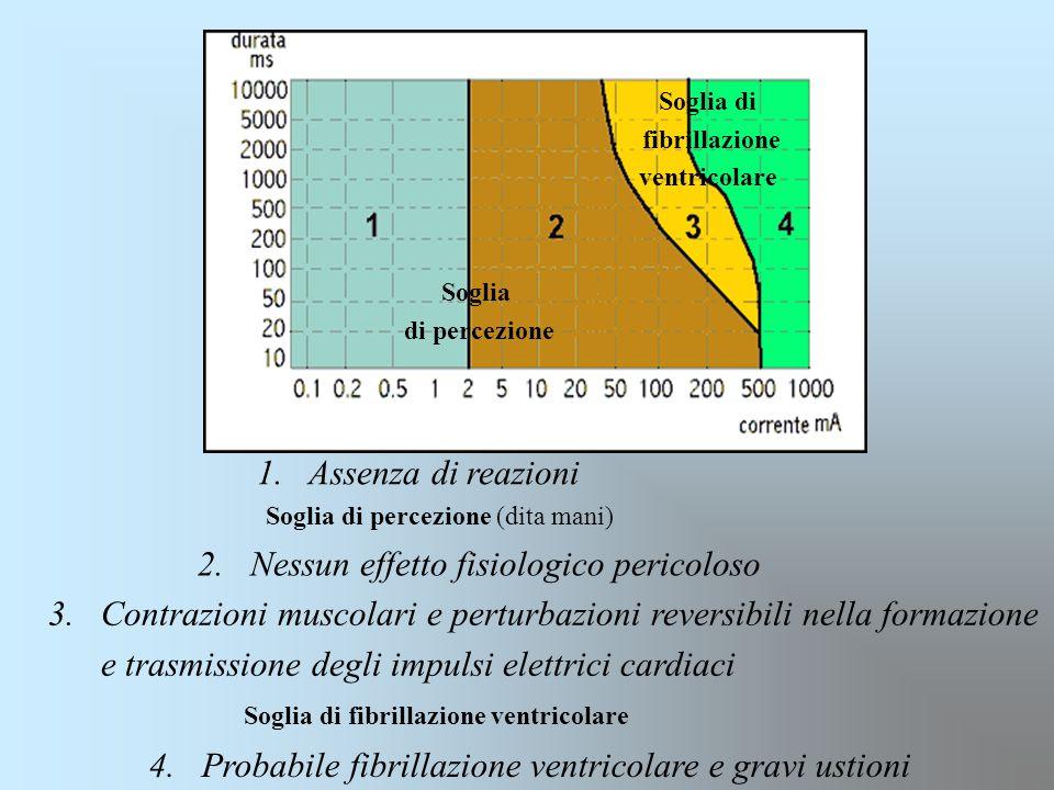 Soglia di fibrillazione ventricolare