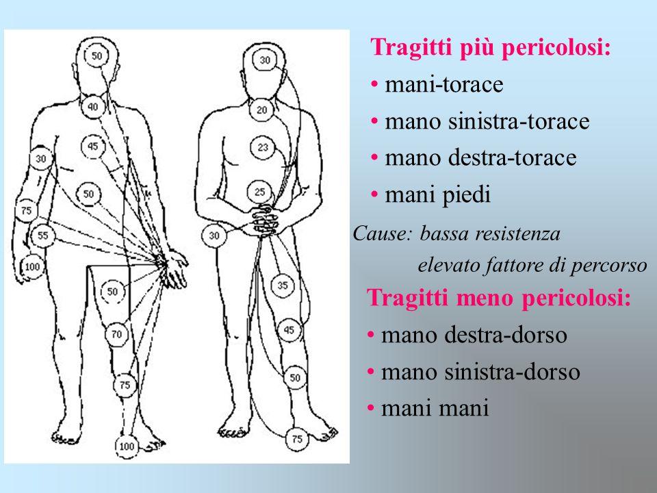 Tragitti più pericolosi: mani-torace mano sinistra-torace