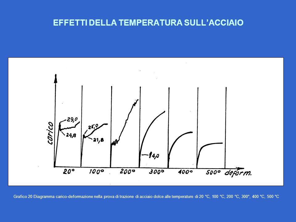 EFFETTI DELLA TEMPERATURA SULL'ACCIAIO