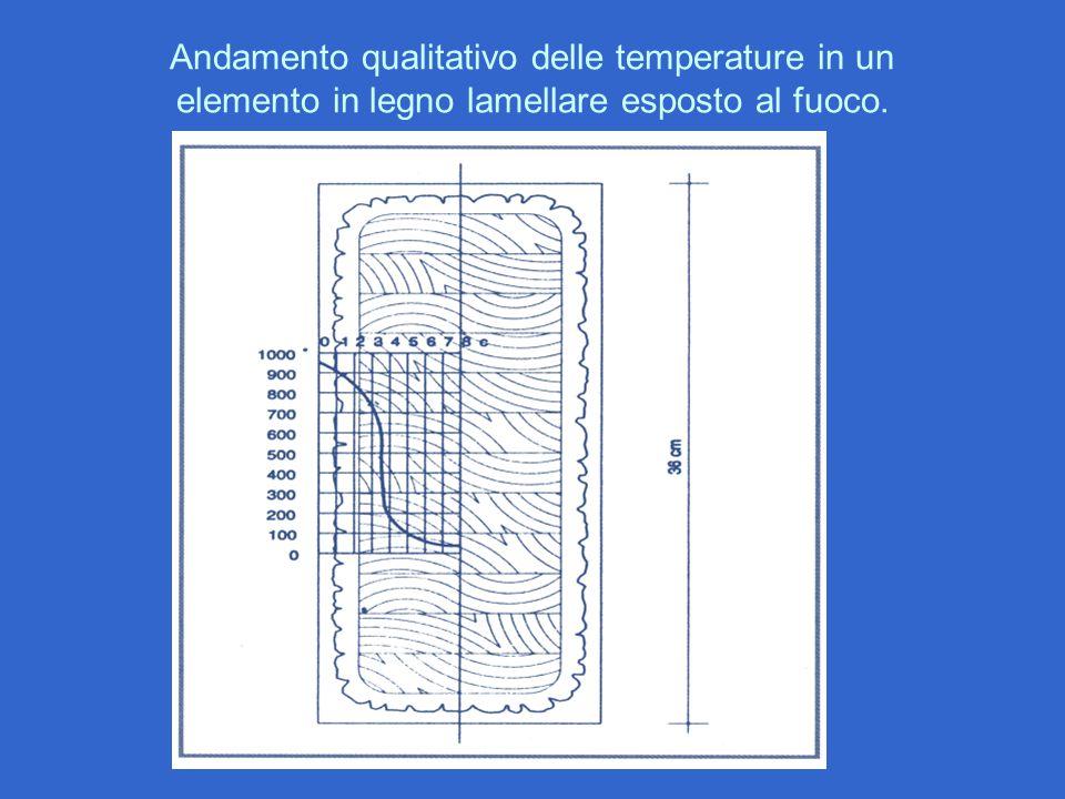 Andamento qualitativo delle temperature in un elemento in legno lamellare esposto al fuoco.