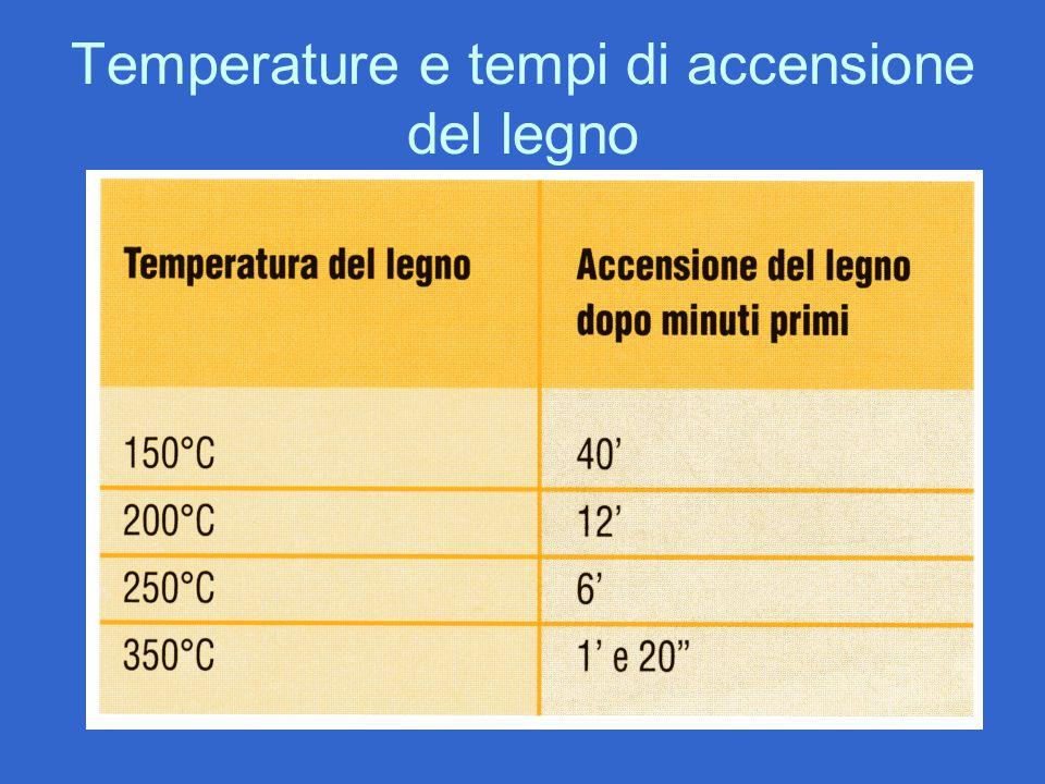 Temperature e tempi di accensione del legno