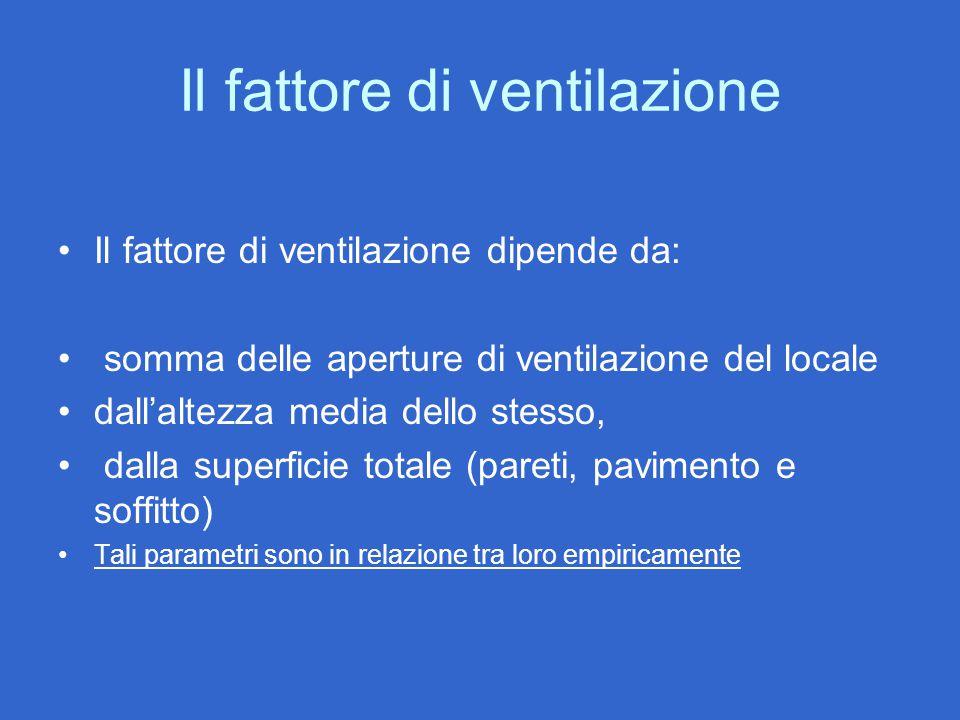 Il fattore di ventilazione