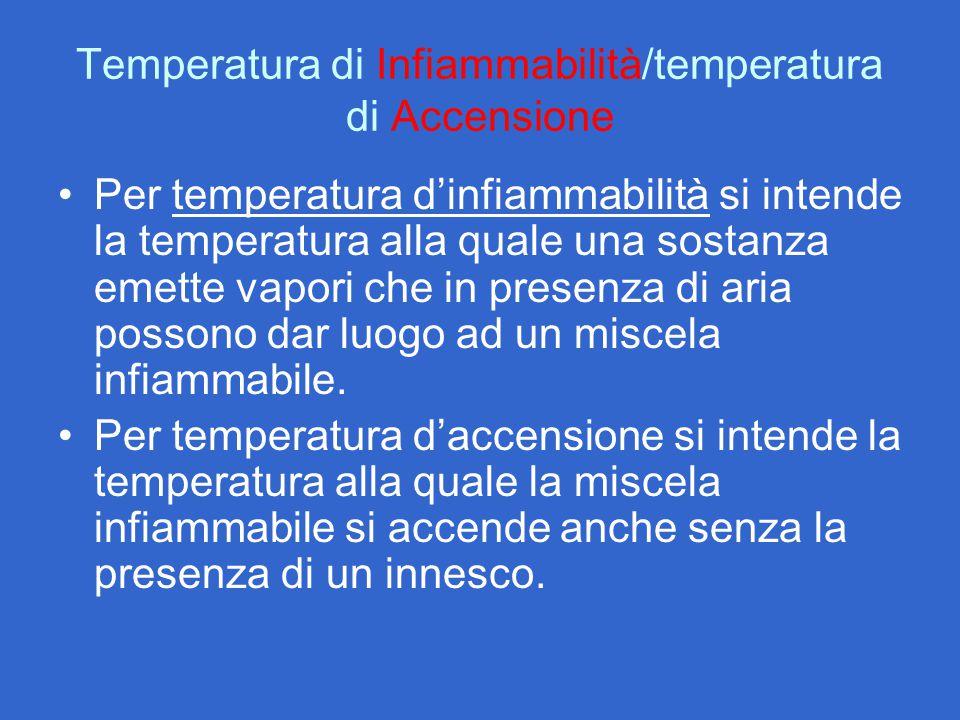 Temperatura di Infiammabilità/temperatura di Accensione