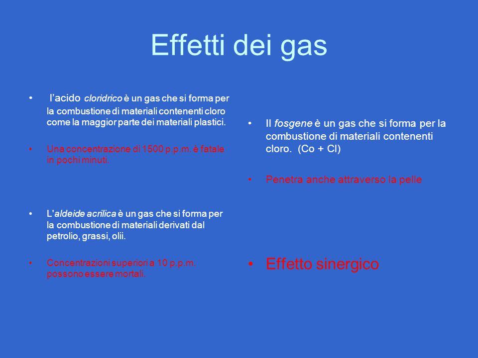 Effetti dei gas Effetto sinergico