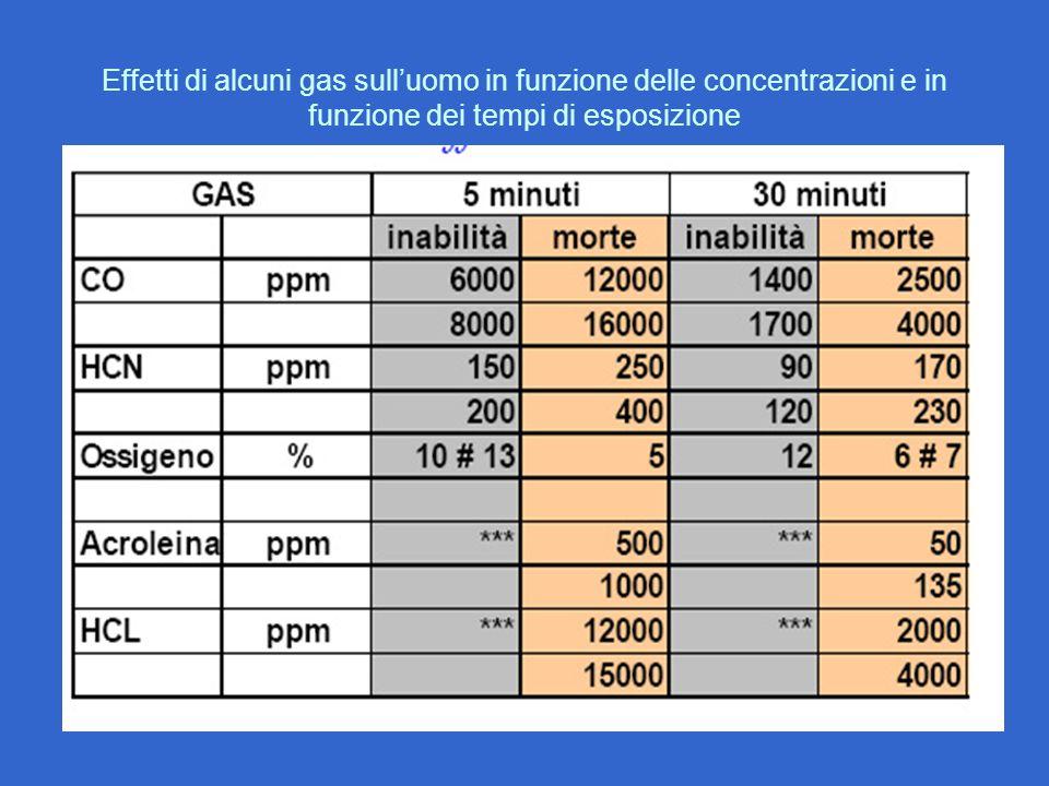 Effetti di alcuni gas sull'uomo in funzione delle concentrazioni e in funzione dei tempi di esposizione