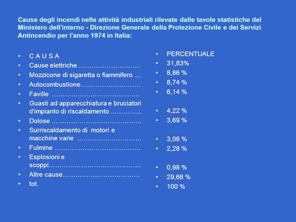 Cause degli incendi nelle attività industriali rilevate dalle tavole statistiche del Ministero dell interno - Direzione Generale della Protezione Civile e dei Servizi Antincendio per l anno 1974 in Italia:
