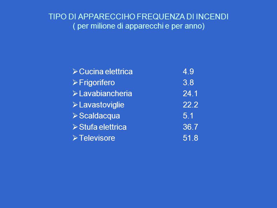 TIPO DI APPARECCIHO FREQUENZA DI INCENDI ( per milione di apparecchi e per anno)