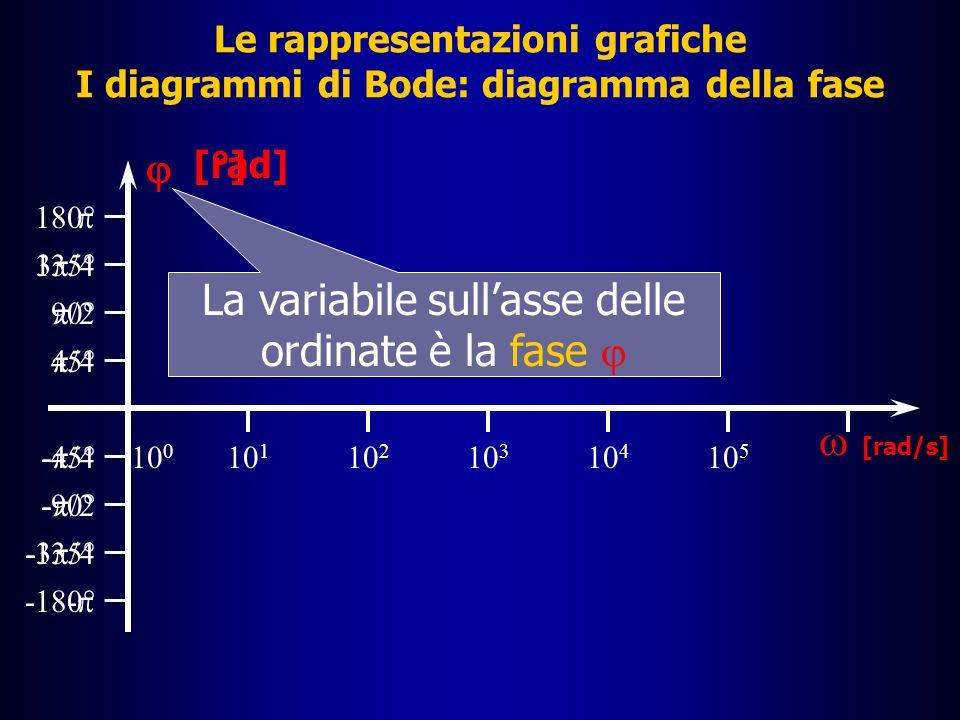Le rappresentazioni grafiche I diagrammi di Bode: diagramma della fase