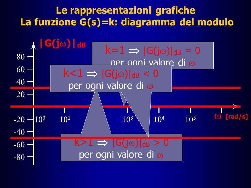 Le rappresentazioni grafiche La funzione G(s)=k: diagramma del modulo