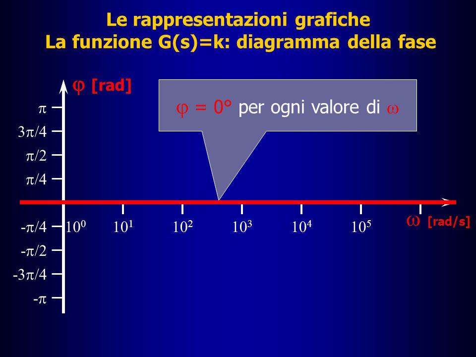Le rappresentazioni grafiche La funzione G(s)=k: diagramma della fase