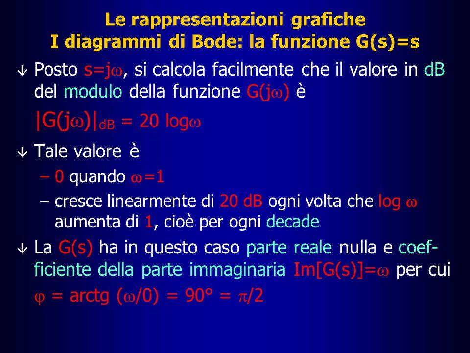 Le rappresentazioni grafiche I diagrammi di Bode: la funzione G(s)=s