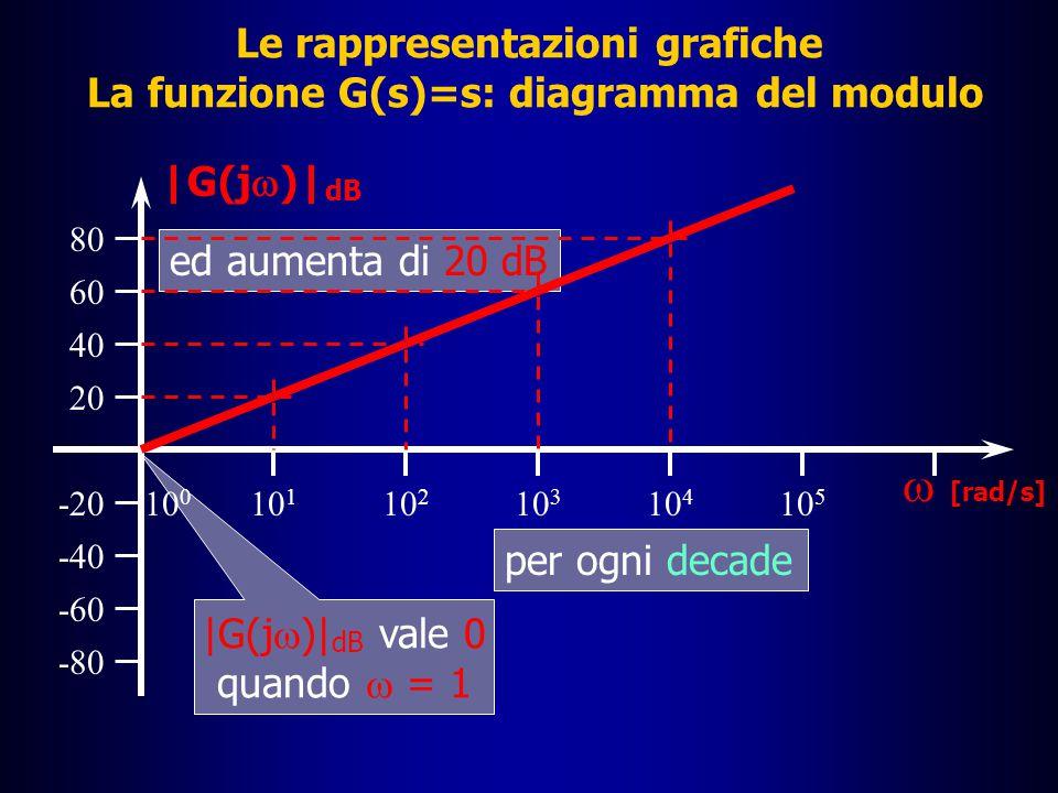 Le rappresentazioni grafiche La funzione G(s)=s: diagramma del modulo