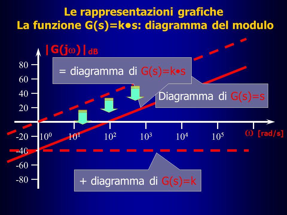 = diagramma di G(s)=k•s